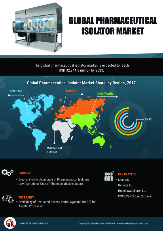 Pharmaceutical Isolator Market Expectation Surges with Rising Demand, Changing Trends, Value Predication, Revenue Share During 2019-2028