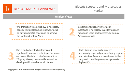USD 21.3 Bn Electric Scooters and Motorcycles Market is Set to Register 13% CAGR, driven by Advancement in Battery Technology and Emergence of New Distribution Channel, says Bekryl