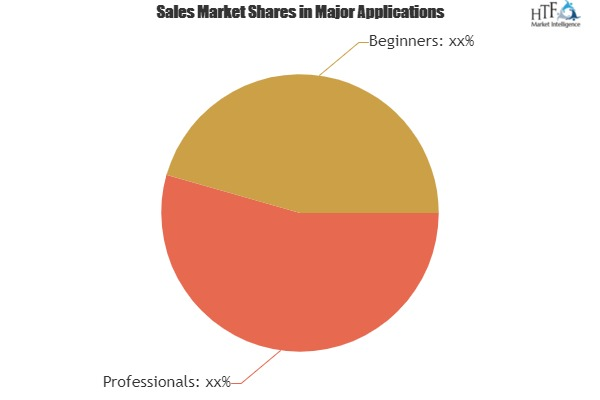 Stay Tuned with the Epic Battle in the Digital SLR Cameras Market|Nikon, Sony, Panasonic