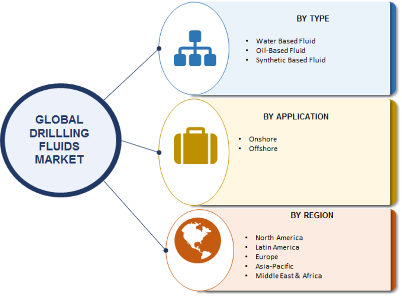 Drilling Fluids Market | 2019 Global Top Industry Players Analysis and Forecast to 2023