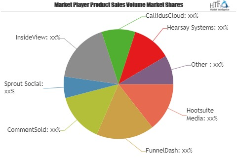 Social Selling Software Market May See a Big Move| FunnelDash, CommentSold, Sprout Social