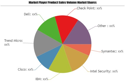 Intranet Security Management Market, Uncover Risk & Return Profile of Emerging Players Kaspersky, Hewlett Packard, Microsoft