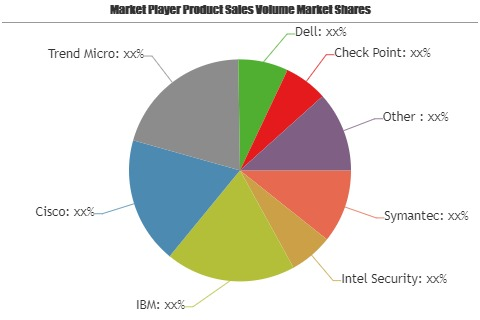 The Continuing Growth Story of Intranet Security Audit Market by key players Hewlett Packard, Microsoft, Huawei