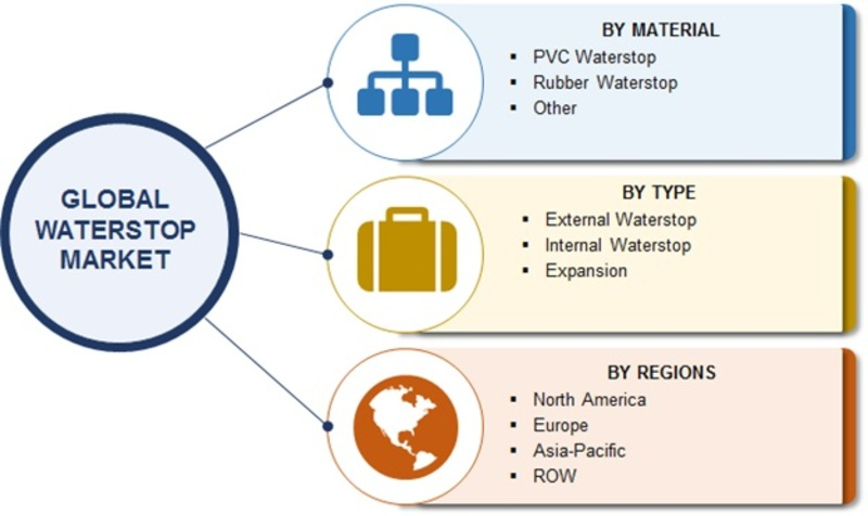 Waterstop Market 2019 Global Size, Share, Growth Opportunities, Comprehensive Analysis, Competitive Landscape, Future Prospects and Potential of Industry With Regional Trends By Forecast to 2023