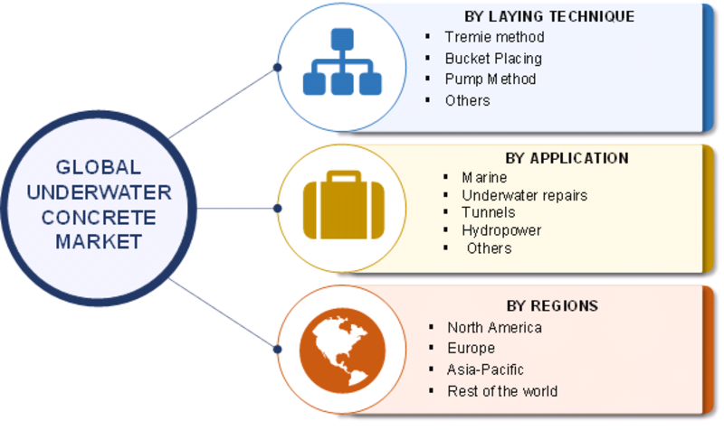 Underwater Concrete Market 2019 Global Size, Growth Opportunities, Comprehensive Analysis, Competitive Landscape, Future Prospects and Potential of Industry With Regional Trends By Forecast to 2023