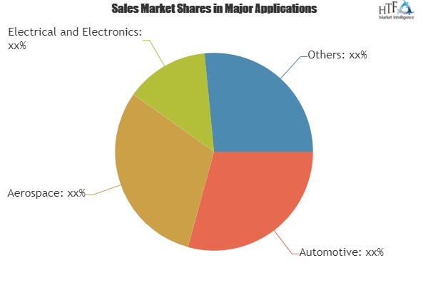 Servo Presses Market - Investment Opportunities in Competitive Environment | AIDA ENGINEERING, Fagor Arrasate, SIMPAC