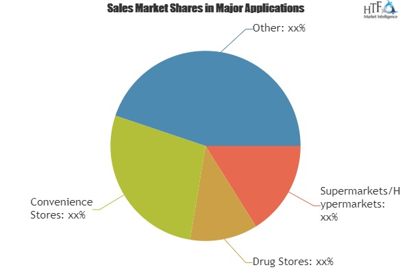 Multi Protein Blends Market Identify New Opportunity And Potential Threats Of Future By 2024 | SAN, PEScience, BSN, MuscleTech