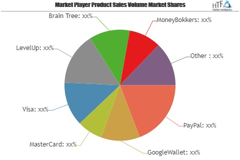 Mobile Payment Transaction Market to Witness Massive Growth by 2025: GoogleWallet, MasterCard, Visa, LevelUp