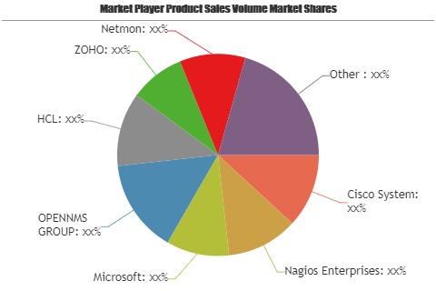 SNMP Monitoring Tool Market to Witness Astonishing Growth with Key Players| Cisco System, Nagios Enterprises, Microsoft