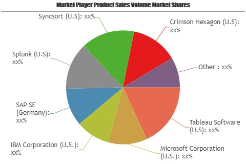 Factors Increasing the Demand for Self-Service Analytics Market 2019 | Tableau Software, Microsoft, IBM