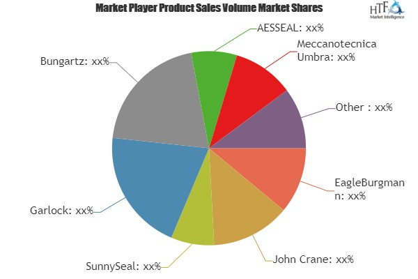 Mechanical Seals Market is Thriving Worldwide | EagleBurgmann, John Crane, SunnySeal