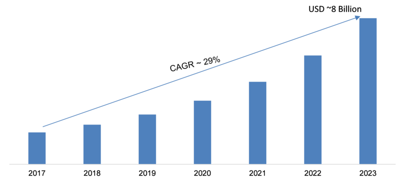 OpenStack Service Market 2019 – 2023: Company Profiles, Business Trends, Industry Segments, Size, Regional Study, Landscape and Demand