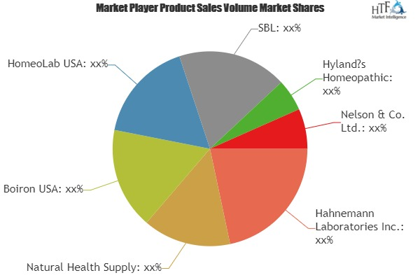 Homeopathic Medicine Market Is Booming Worldwide| Natural Health Supply, Boiron , HomeoLab