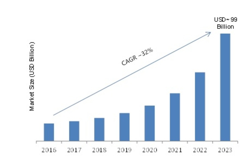 Location as a Service Market 2019 Emerging Technologies, Competitive Landscape, Business Trends, Industry Profit Growth, Size and Segments by Forecast to 2023