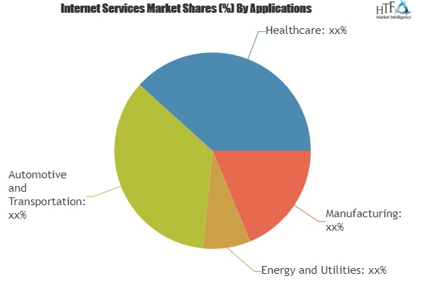 Internet Services Market to see Major Growth by 2025| Accenture, Amazon Web Services, Cisco