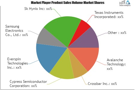 What Challenges Non-Volatile Memory Market May See in Next 5 Years | Avalanche Technology, Crossbar