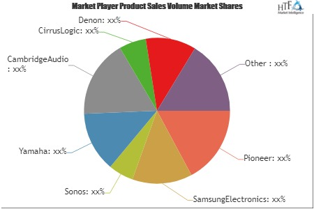 Networked Audio Products Market May See a Big Move | Sonos, Yamaha, CambridgeAudio, CirrusLogic