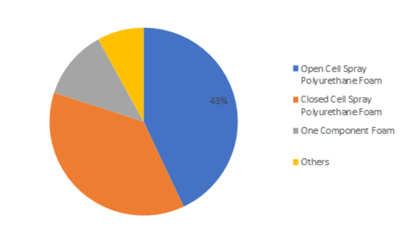 Forecast till 2023: Spray Polyurethane Foam Market Size, Share, Application, by Type, Outlook, Additives, Price, Substrate Type, Restrains, Opportunities and Region