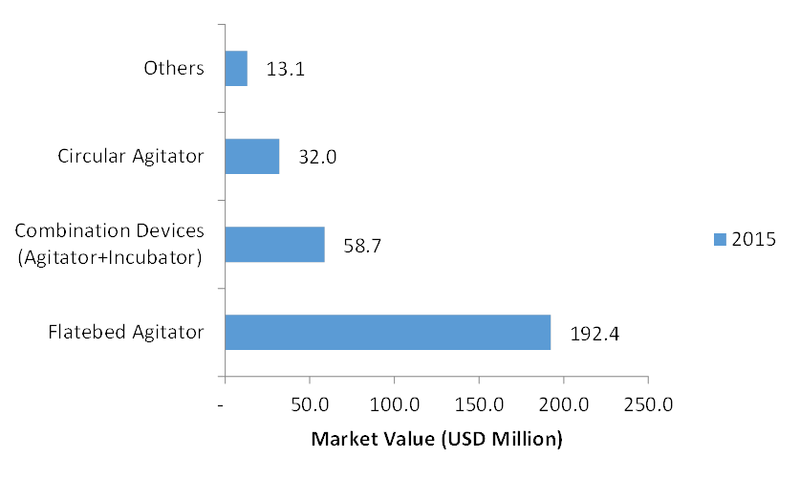 Platelet Agitator Market 2019- Size, Share, Analysis, Global Trends, Growth, Business Opportunities, Innovative Technology and Top Leading Players