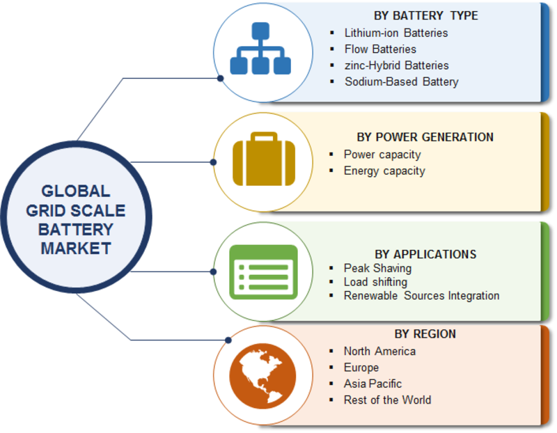 Grid Scale Battery Market Scenario, Development History, Size, Growth Drivers, Emerging Technologies, Segments, Sales Revenue and Forecast to 2023