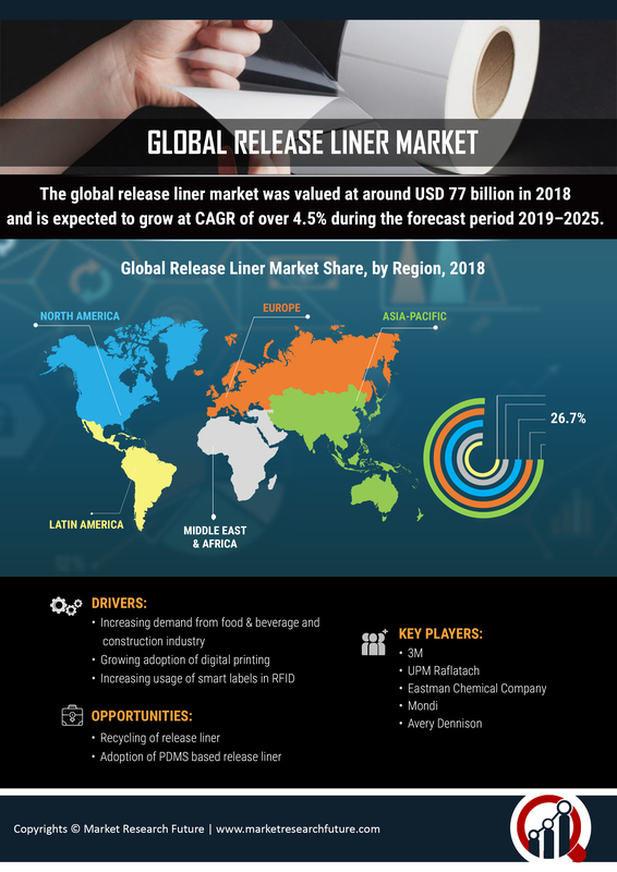 Release Liner Market Size, Share, Key Geographic, Market Opportunity and Challenges, Key Vendors, with Growth Rate of CAGR Forecast till 2023: MRFR