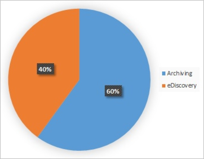 Healthcare Archiving and eDiscovery Market Outlook 2019, Global Industry Analysis By Size, Share, Growth, Emerging Technology Trends, Competitive Landscape, Regional Data, Forecast to 2023