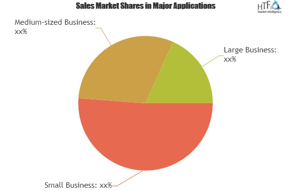 Facility Management Software Market showing footprints for Strong Annual Sales-Hippo CMMS, Quick Base, ServiceNow