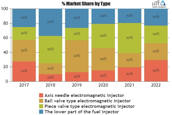Automobile Oil Pump Sales Market Will Generate New Growth By 2019 To 2025 | Bosch, Delphi, Valeo, Visteon, Lear