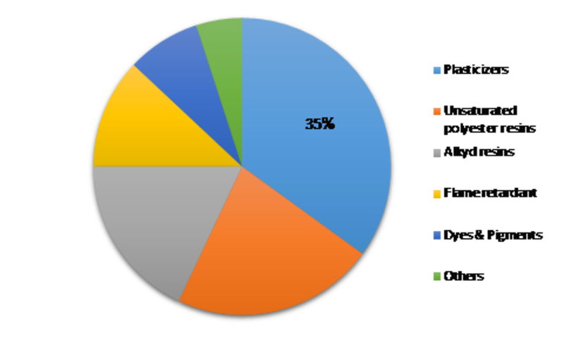 Phthalic Anhydride Market 2019 | Top Leading Countries, Companies Overview, Consumption Ratio, Growth Drivers, Future Trends, Forces Analysis, Revenue, Challenges and Global Forecast 2023