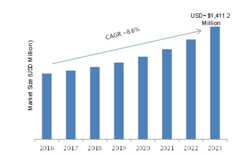 Feeding System Market 2019 Analysis, Growth, Share, Industry Size, Future Trends, Opportunities, Competitive Landscape, Strategies and Forecast to 2023