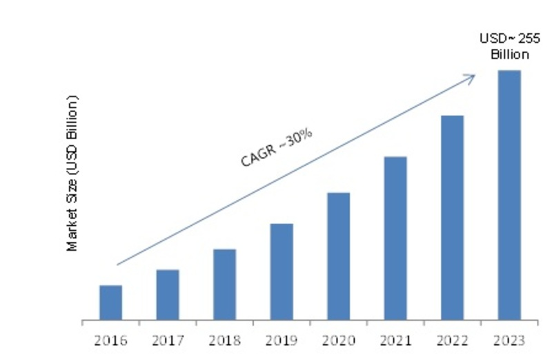 Power Transmission and Motion Control Market 2019 Growth, Industry Analysis, Competitive Landscape, Strategies, Share, Trends, Segmentation Upcoming Trends 2023