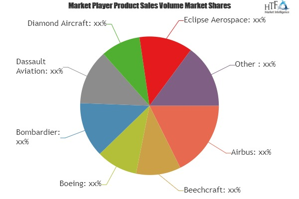 Business Jet Market – A comprehensive study by key players: Airbus, Beechcraft, Boeing