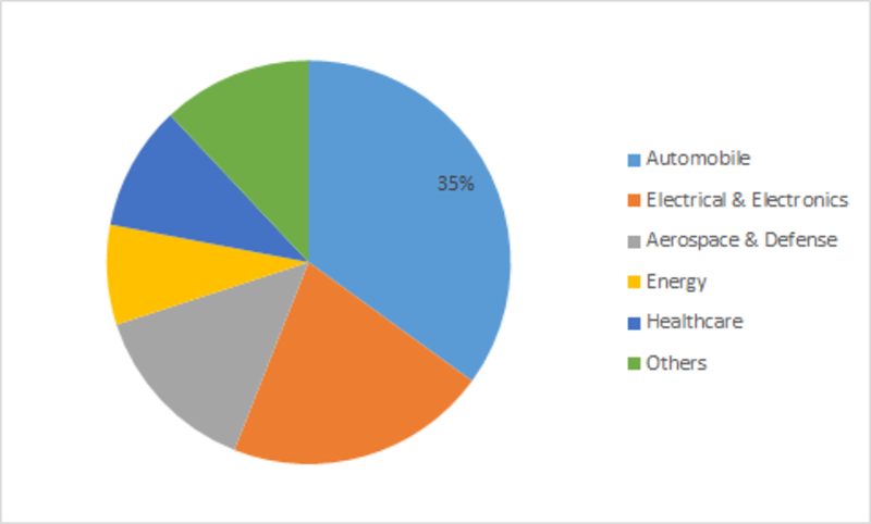 Graphene Battery Market Expected to Register approx. 10 % CAGR During 2016 to 2023, Asserts MRFR Unleashing the Forecast up to 2023| Chemicals and Materials