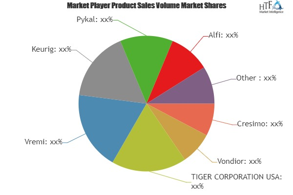 Coffee Carafes Market to Witness Huge Growth by 2025 | Key Players- Cresimo, Vondior, Vremi, Keurig