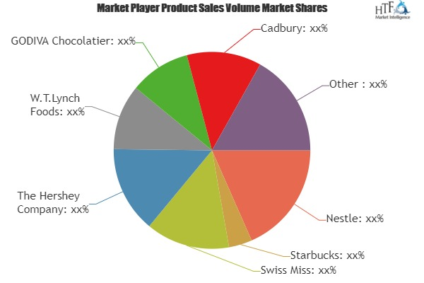 Hot Chocolate Market Growing Popularity and Emerging Trends | Nestle, Starbucks, Swiss Miss