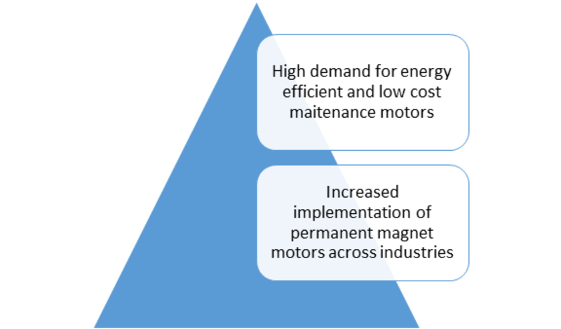 Electrical Insulator Market - 2019 Size, Growth, Share, Trends, Competitive, Regional Analysis With Global Industry Forecast To 2023