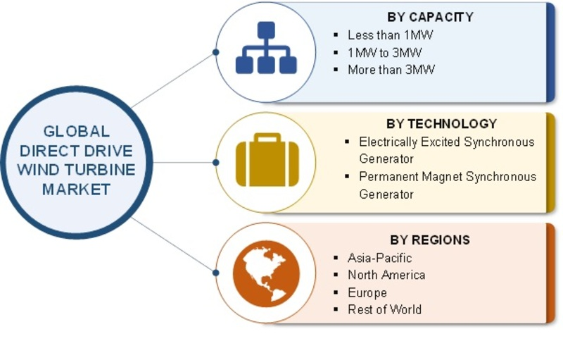 Direct Drive Wind Turbine Market 2019 Global Industry Segmented by Capacity, Technology, Size, Share, Current Trends, Growth Factor, Leading Players and Forecast to 2022