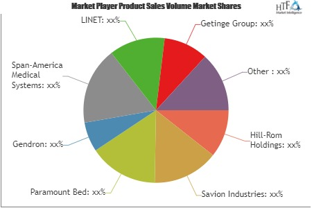Hospital Bed Market is Booming Worldwide | Hill-Rom Holdings, Savion Industries, Paramount Bed