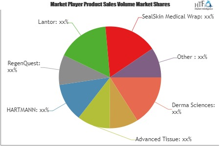 Traditional Wound Care Market to Witness Remarkable Growth by 2025 | Derma Sciences, Cardinal Health, Advanced Tissue