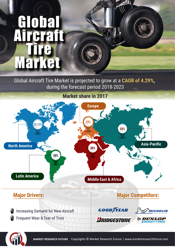 Aircraft Tire Market Global Industry Share, Size, Trends, Growth, Major Segments and Regional Forecast By 2023: Goodyear, Bridgestone, Specialty Tires of America, Desser, Petlas, Michelin and Dunlop