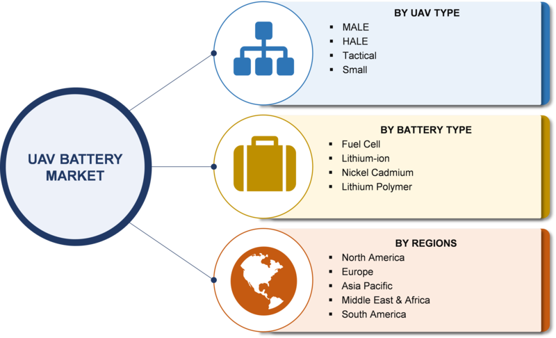 UAV Battery Market 2019 Size, Share, Comprehensive Analysis, Opportunity Assessment,  Future Estimations and Key Industry Segments Poised for Strong Growth in Future 2023