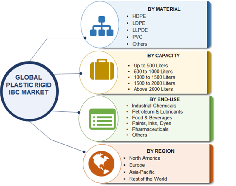 Plastic Rigid IBC Market 2019 Size, Industry Statistics, Growth Potentials, Upcoming Trends, Segmentation, Share, Company Profile, Global Expansion Strategies by Top Key Vendors till Forecast 2023