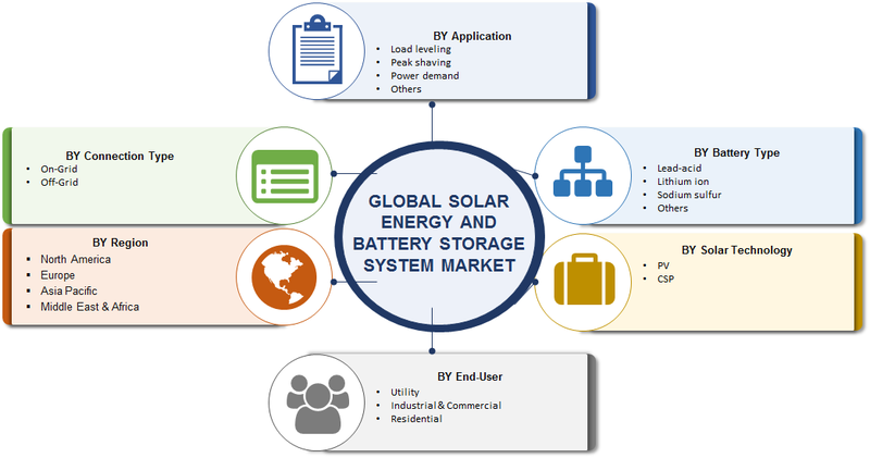 Solar Energy Storage Market - 2019 Size, Share, Growth, Trends, Regional Analysis With Global Industry Forecast To 2023