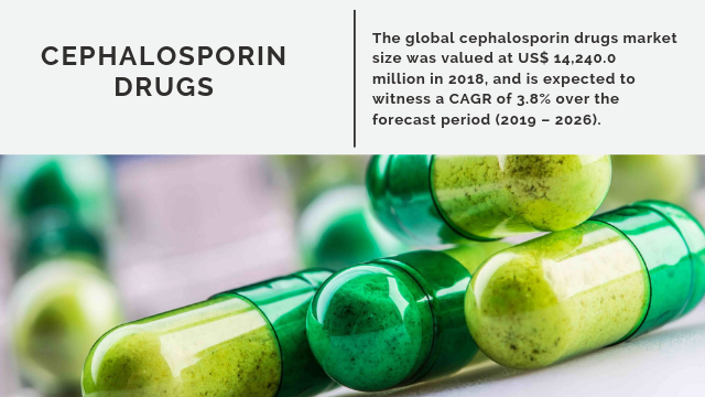 Cephalosporin Drugs Market to Surpass US$ 19,073.1 Million by 2026 | Prevalent Growth Opportunities