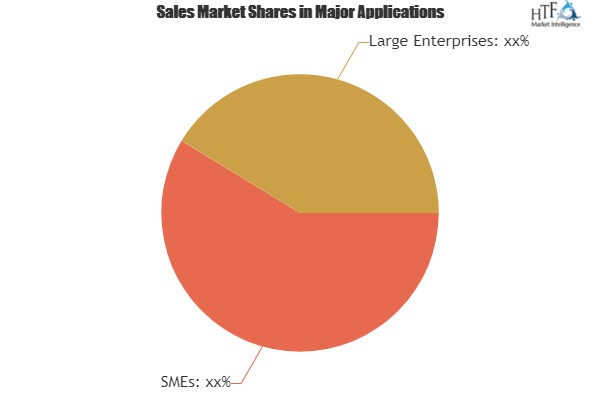 Membership Software Comparative Market Share Analysis, Know Who's Gaining Market Share|EveryAction, GrowthZone, Donor Engine