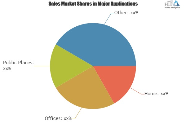 Global Business Phones Market Growing Strategical Analysis By Key Segments Panasonic, Gigaset, Philips, Vtech, Uniden