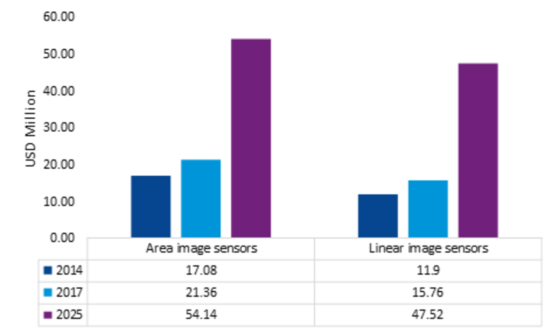 InGaAs Image Sensors Market Competitive Landscape, Key Vendors, Opportunity Assessment, Segments, Industry Size, Profits and Regional Analysis by Forecast to 2023