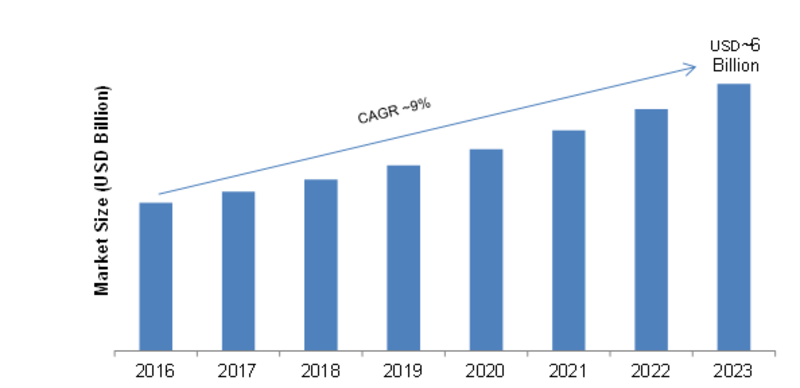 Web Performance Market 2019 Opportunities, Sales Revenue, Emerging Technologies, Upcoming Trends, Competitive Strategies Development Status Potential of the Industry by 2022