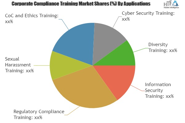Corporate Compliance Training Market Is Booming Worldwide| Skillsoft, Blackboard, GP Strategies
