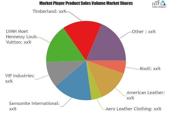 Luggage and Leather Goods Market to Witness Massive Growth | Knoll, American Leather, Aero Leather Clothing